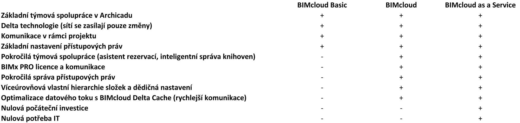 BIMcloud